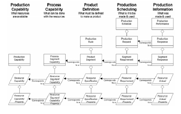 "ISA-95 Modeling – Macro model for different production ""timing"" since its definition, planning / scheduling to production execution accounting (Production Information)."